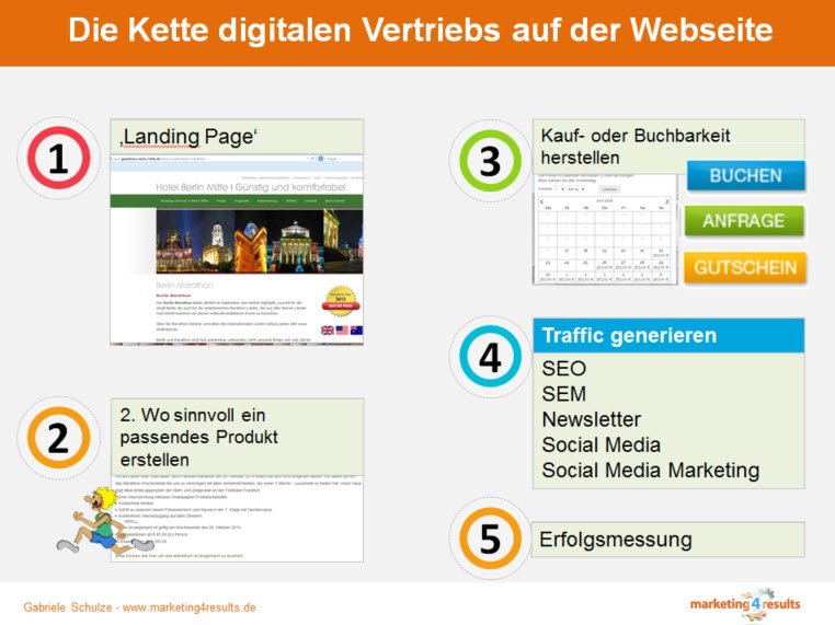 Marketingberatung mit den Schwerpunkten Distribution, Onlinemarketing und Revenue Management