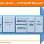 Content Marketing Seminar: Spannende Inhalte – perfekte Besucher