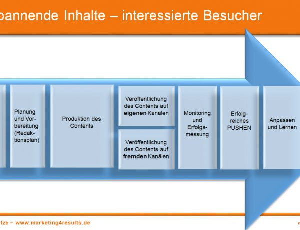 Spannende Inhalte – perfekte Besucher (Content Marketing Seminar)