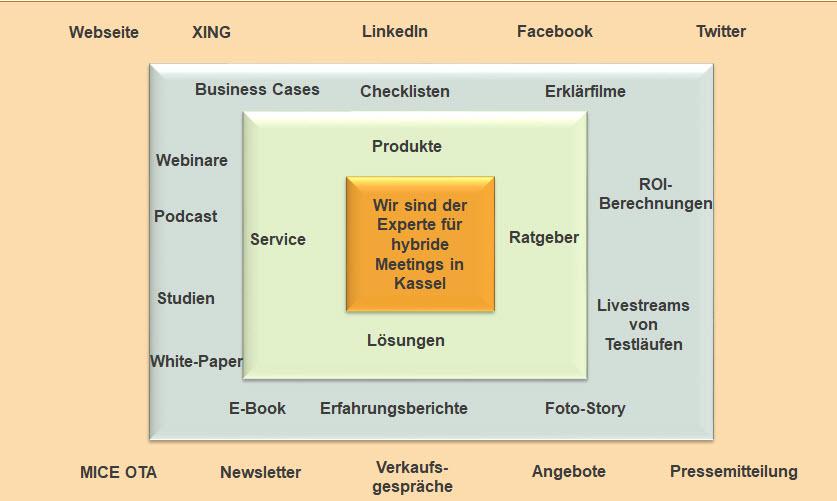 Web-Seminar von tagungsplaner.de: Content Marketing im Tagungsmarkt